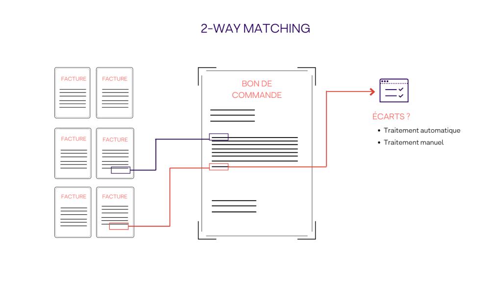 Rapprochement 2-way matching