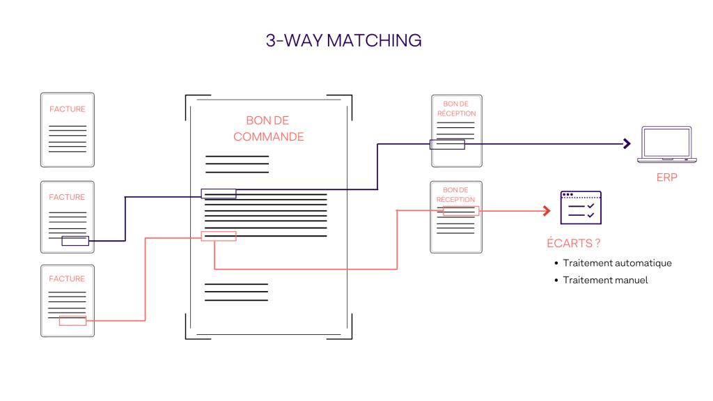 Rapprochement 3-way matching